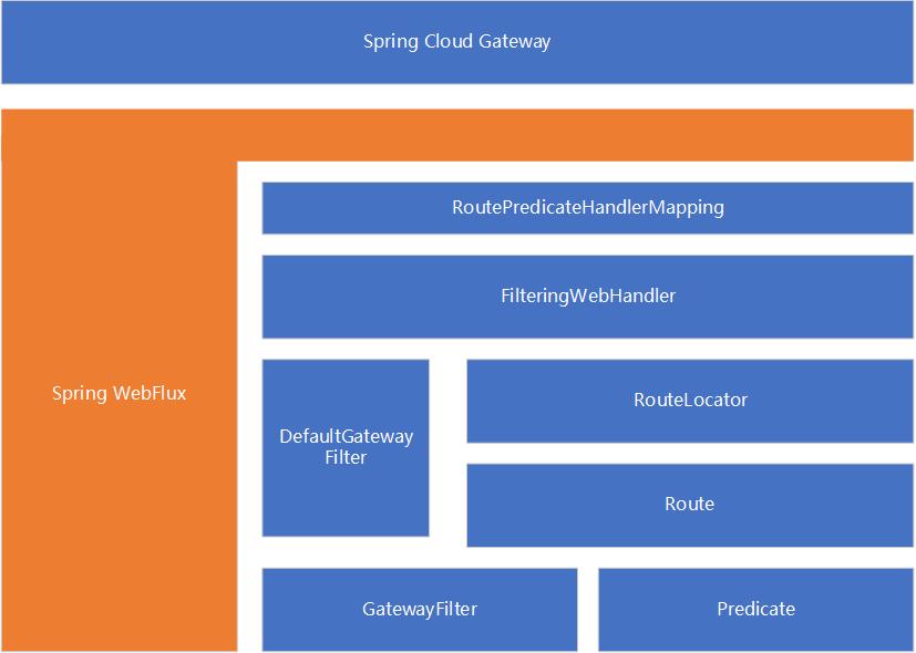 剖析Spring Cloud Gateway